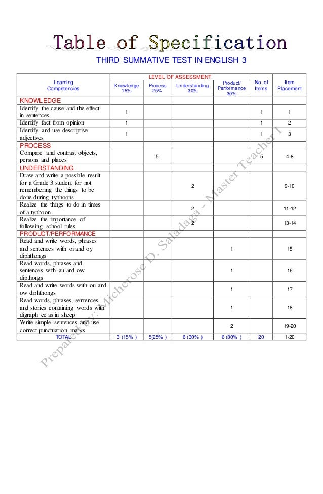 table of specification deped pdf