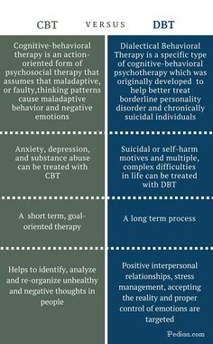 what is the dbt in medical terms