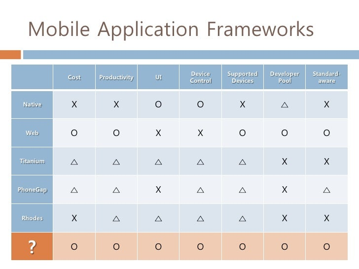 what is hybrid development application framework