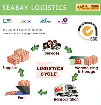 terms of shipments of products