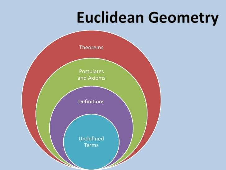 undefined terms in non euclidian geometry